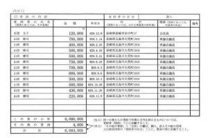 0118 09 thumb 480xauto 12735 1 - 山田博司(長崎県議)政治資金の研究(その8)
