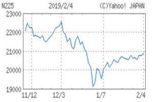 0205 02 1 - 企業の減益や下方修正相次ぐなか、株価は上がる
