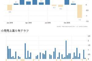 0215 08 1 - 米、12月の小売売上高1.2%減 9年ぶりの大幅減