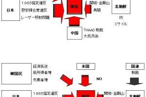 0318 01 1 - 四面楚歌 韓国文政権 対する米、日、中、国連、北
