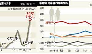 0325 11 1 - 韓国の2月の雇用 政府による高齢者大幅増 引き続き製造・卸小売は減小