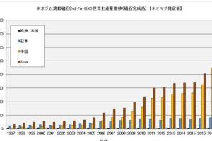 0608 05 1 - レアアースの中国と米中貿易戦争