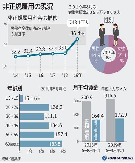1031 02 - 出生率低下が進む韓国 結婚数の半分が離婚数 自殺率
