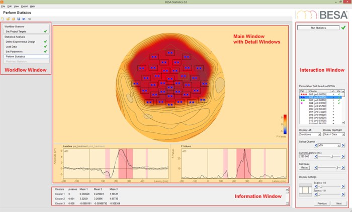BESA Statistics - Figure 1: Main Interface of BESA Statistics 2.0. The workflow can be used to jump back and forth between individual steps. Channels and time (or time-frequency) ranges belonging to significant clusters are marked by asterisks and red overlays, respectively. Statistical values are listed in the Information Window and can be exported.