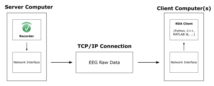 Support Tip - Fig. 1: Schematic representation of the interaction between server and client computer.