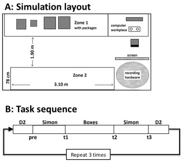 Men at work - Figure 1. Schematic layout of the workplace simulation (A). This procedure was repeated 3 times in a 4 to 4.5 hours lasting work shift (B).