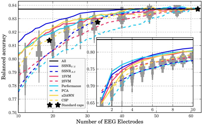 Figure 3: Inter-session evaluation of the classification performance versus the number of EEG electrodes for different sensor selection approaches. For more details, please see Figure 2. [1]
