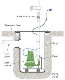 find-reliable-buying-help-buy-perfect-sump-pump
