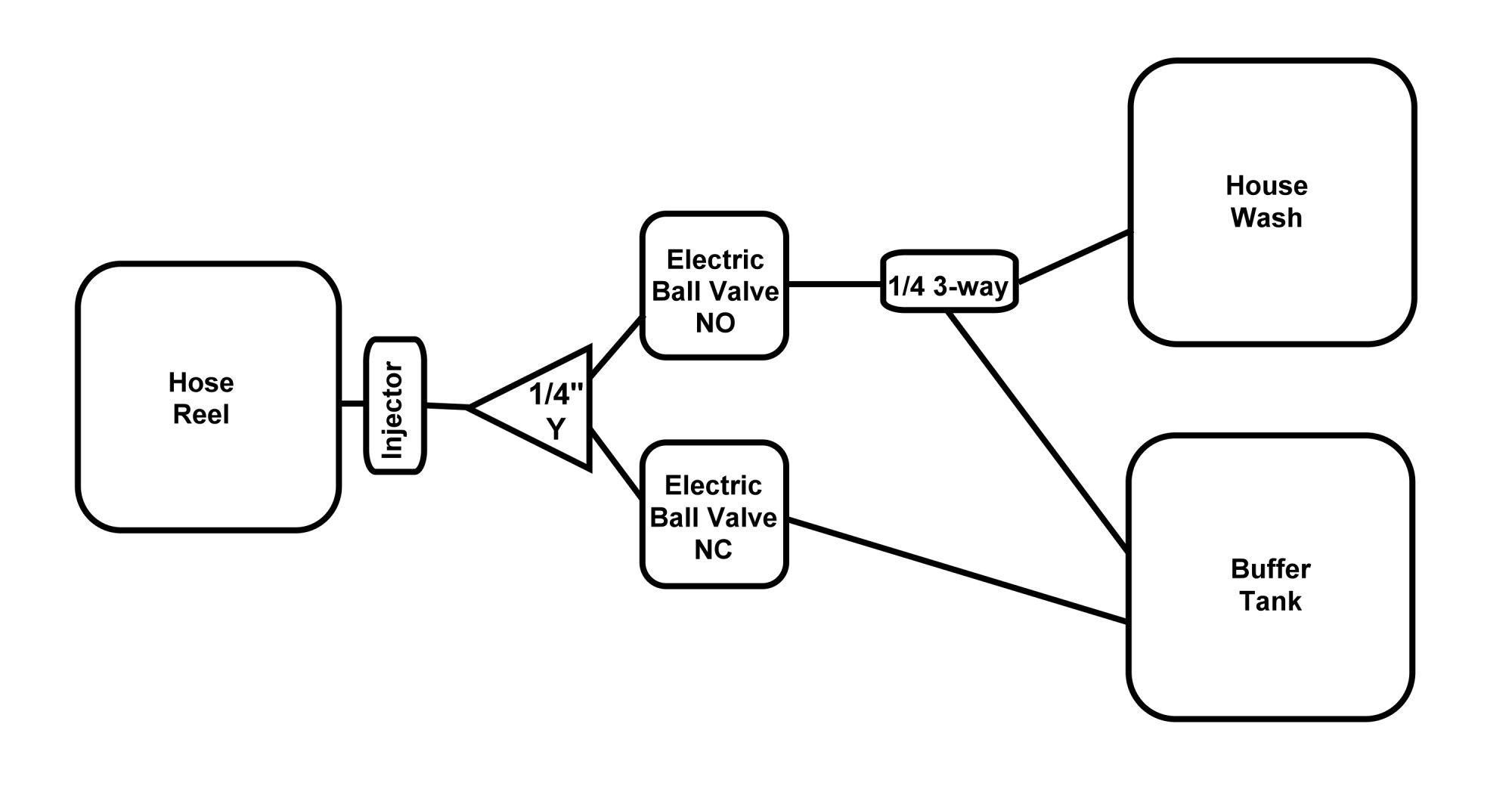 hight resolution of remote downstream flow chart