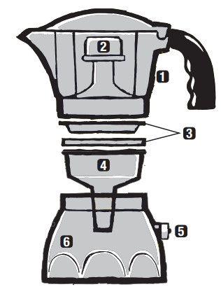 cafetera-italiana-partes
