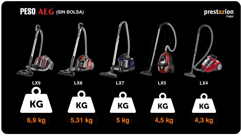 aspiradoras sin bolsa AEG peso