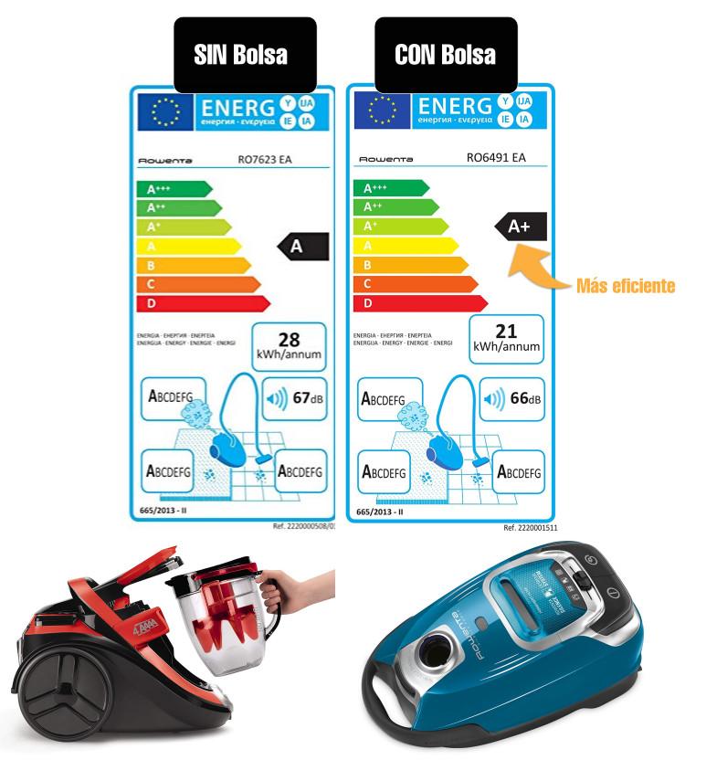 comprar aspiradora con bolsa o sin bolsa EFICIENCiA energetica