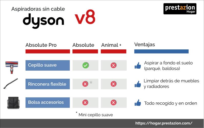 Dyson-V8-comparativa-absolute-animal
