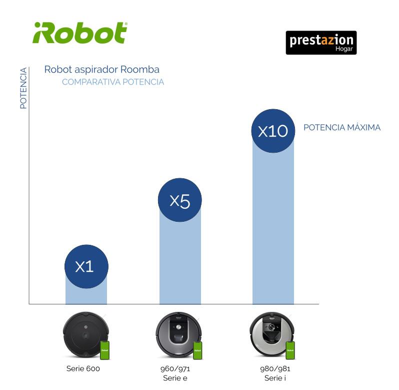 iRobot-Roomba-comparativa-potencia