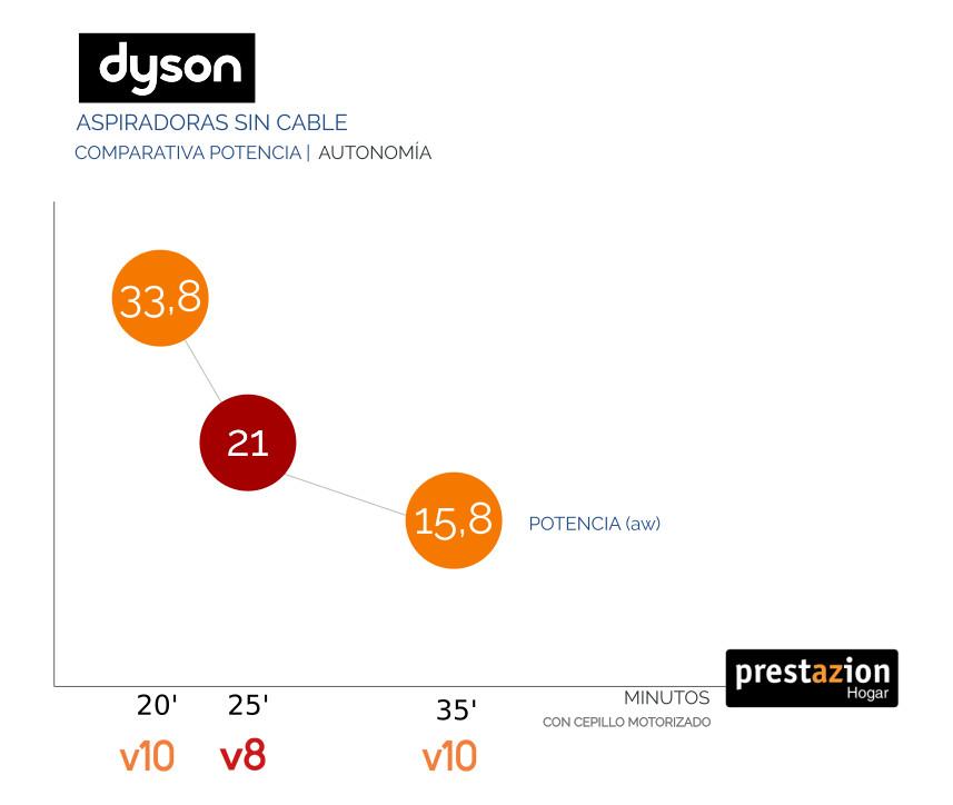 Comparativa autonomía / Potencia Dyson V10 / V8