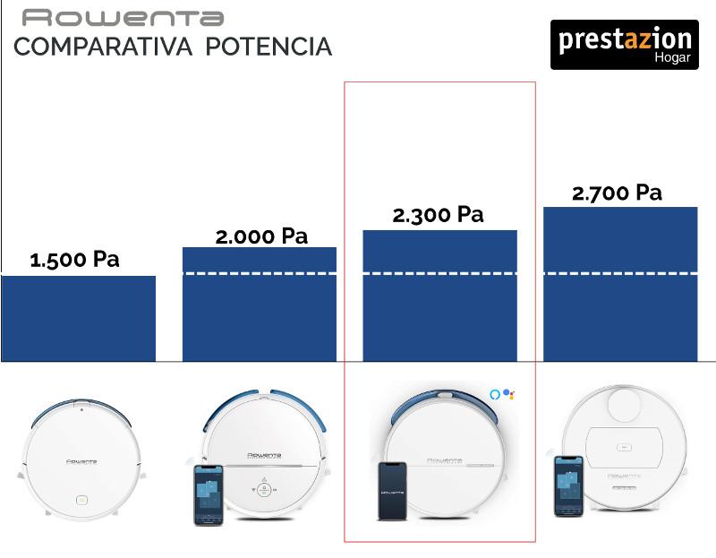 Comparativa Potencia Rowenta X-plorer Serie 60