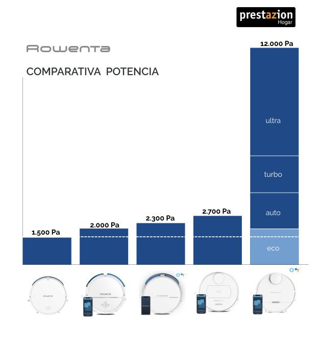 Comparativa robot aspirador Rowenta 40 / 60 / 80 / 75 /  95 (Pascales)