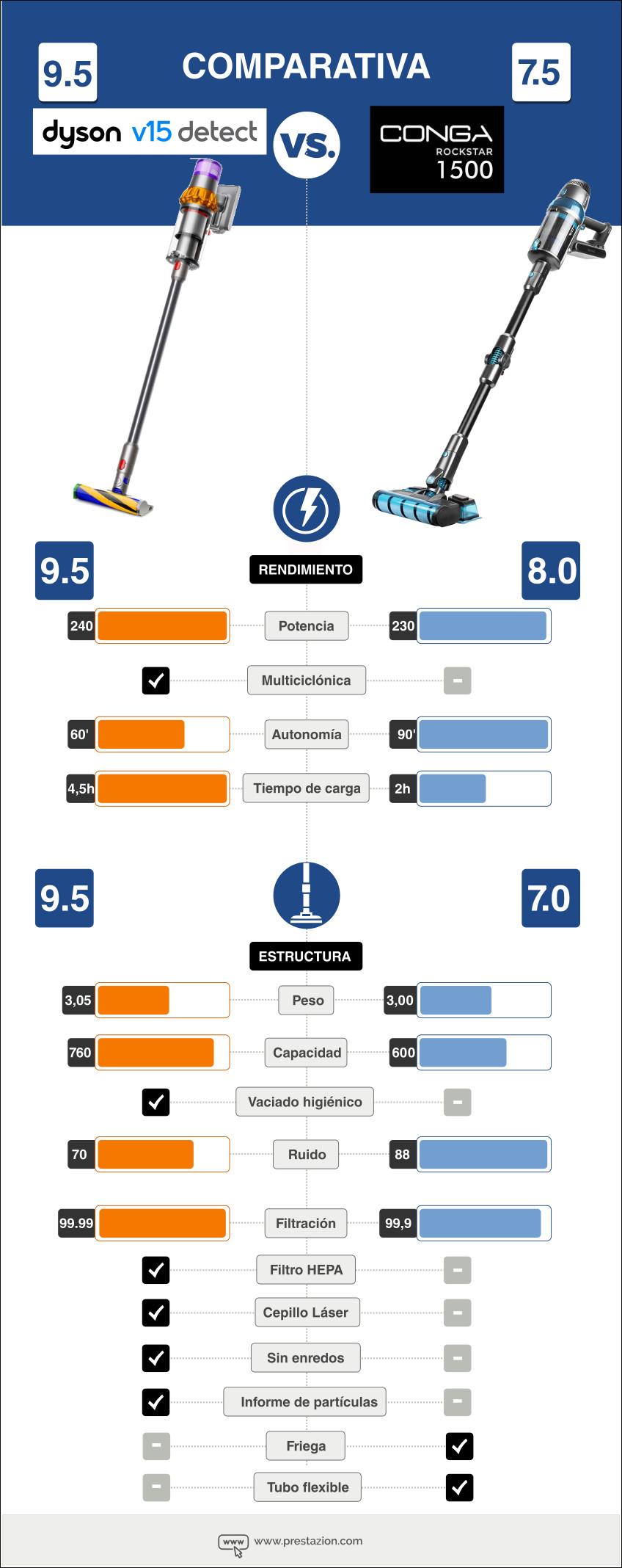 Infografia Comparativa características técnicas (Dyson v15 detect vs Conga Rockstar 1500 )