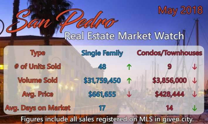 San Pedro Real Estate Market Watch May 2018