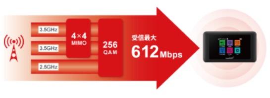 モバイルJ速度