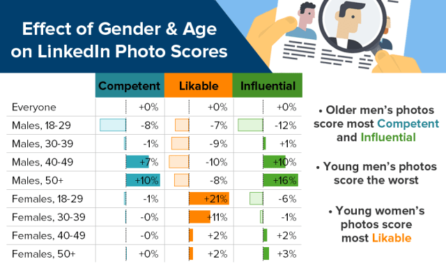 Invloed van leeftijd en geslacht bij zakelijke foto's