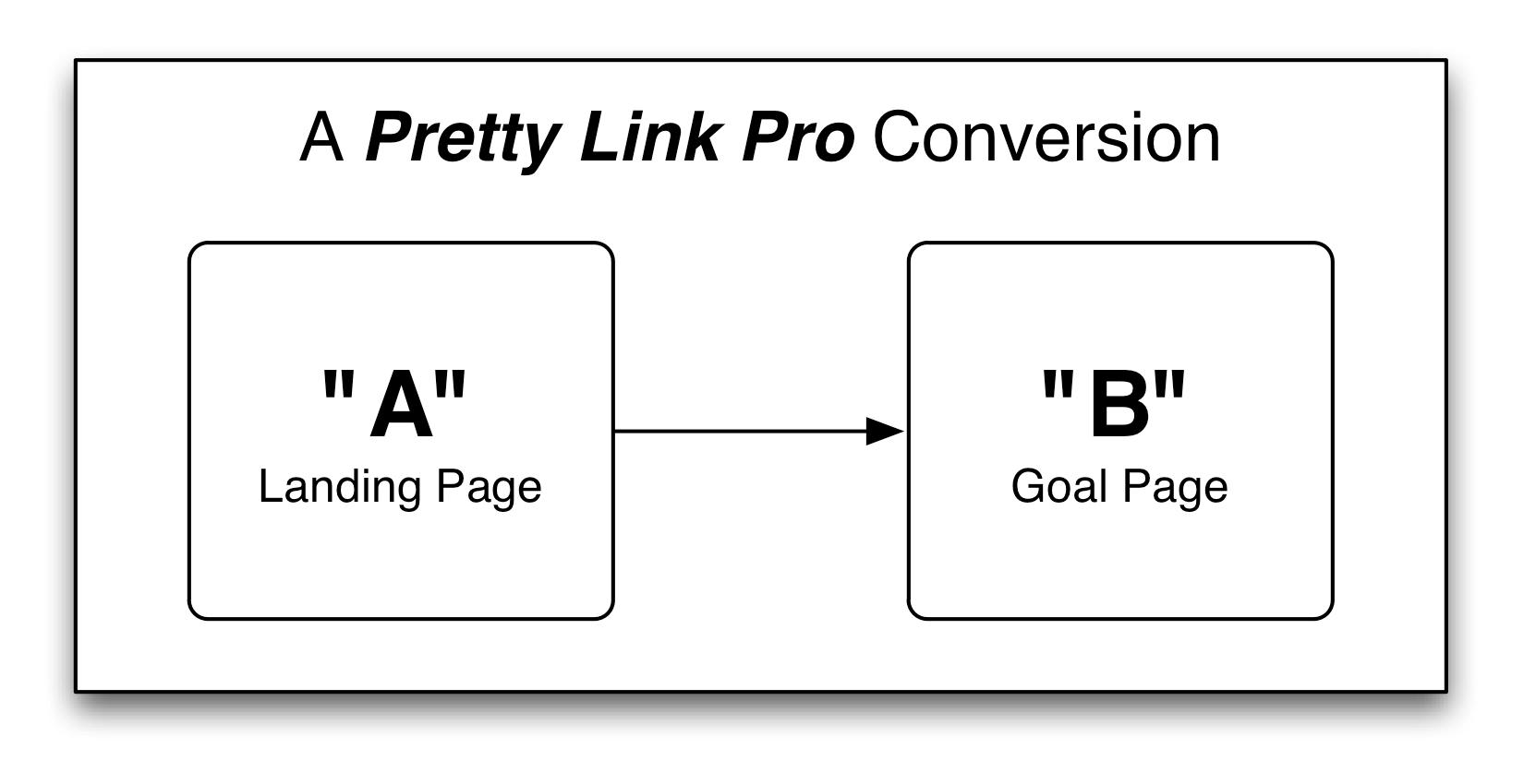Conversion Reports