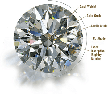 Diamonds At-A-Glance