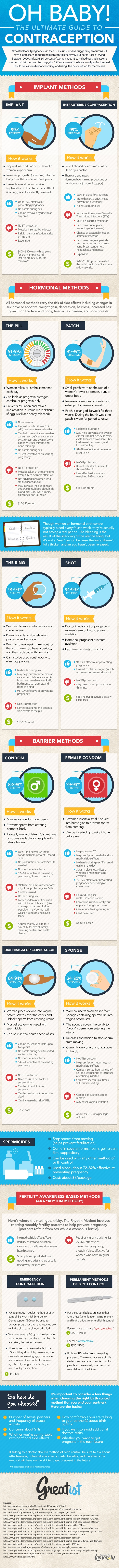 The-Ultimate-Guide-to-Contraception_604