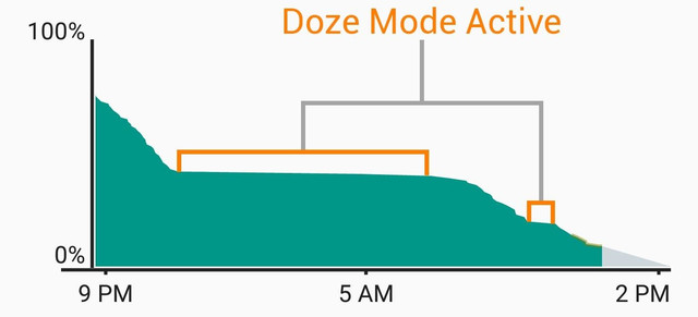 Doze mode android