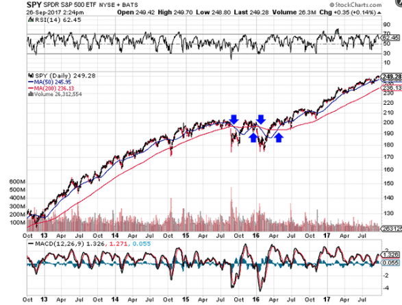 Chart showing an example of a moving average crossover
