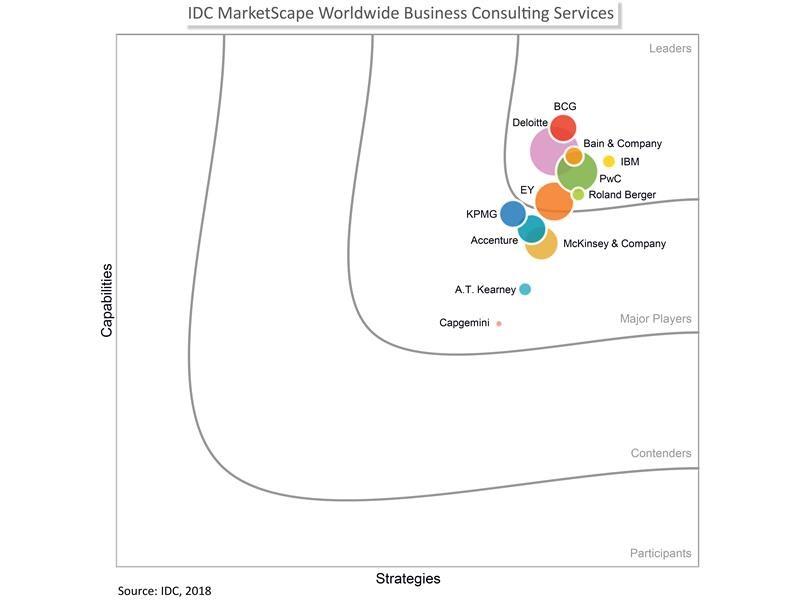 PwC press room: PwC named a Leader in the IDC MarketScape