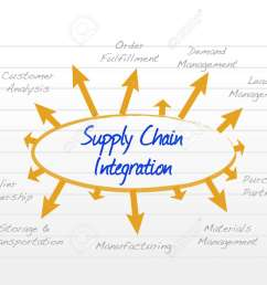 supply chain integration model diagram illustration design graphic stock vector 50306954 [ 1300 x 1001 Pixel ]