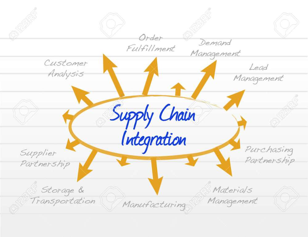 medium resolution of supply chain integration model diagram illustration design graphic stock vector 50306954