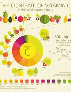 The content of vitamin  in most common fruits visual chart percentage also royalty rh rf