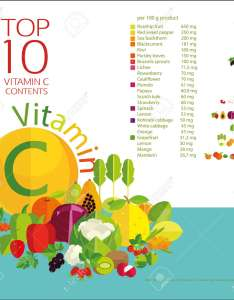 Vector top fruits and vegetables with the highest content of vitamin  in berries charts tables values also rh rf