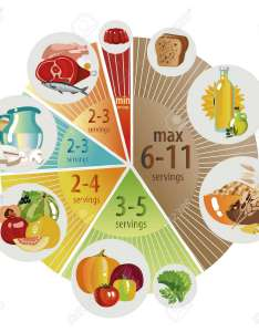 Food pyramid in the form of  pie chart recommendation for healthy diet also rh rf