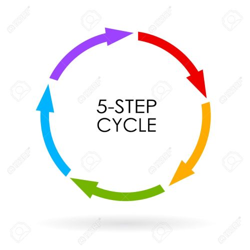 small resolution of 5 step arrows cycle diagram stock vector 55145534