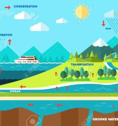 a vector illustration of water cycle illustration [ 1300 x 866 Pixel ]