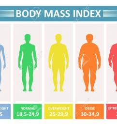 index mass body rating chart of body fat based on height and  [ 1300 x 975 Pixel ]