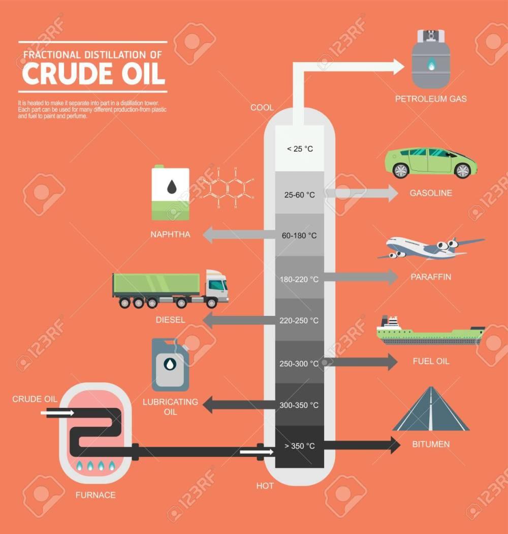 medium resolution of fractional distillation of crude oil diagram illustration stock vector 89121089