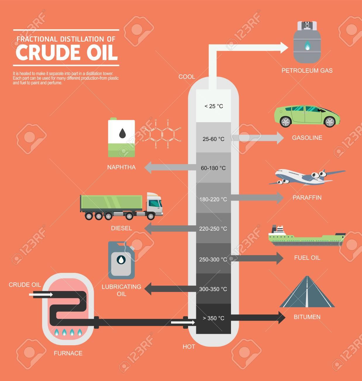 hight resolution of fractional distillation of crude oil diagram illustration stock vector 89121089