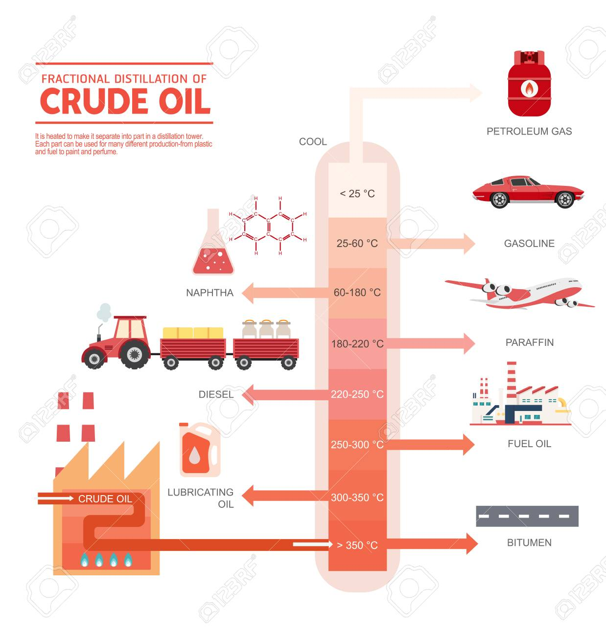 hight resolution of crude oil diagram