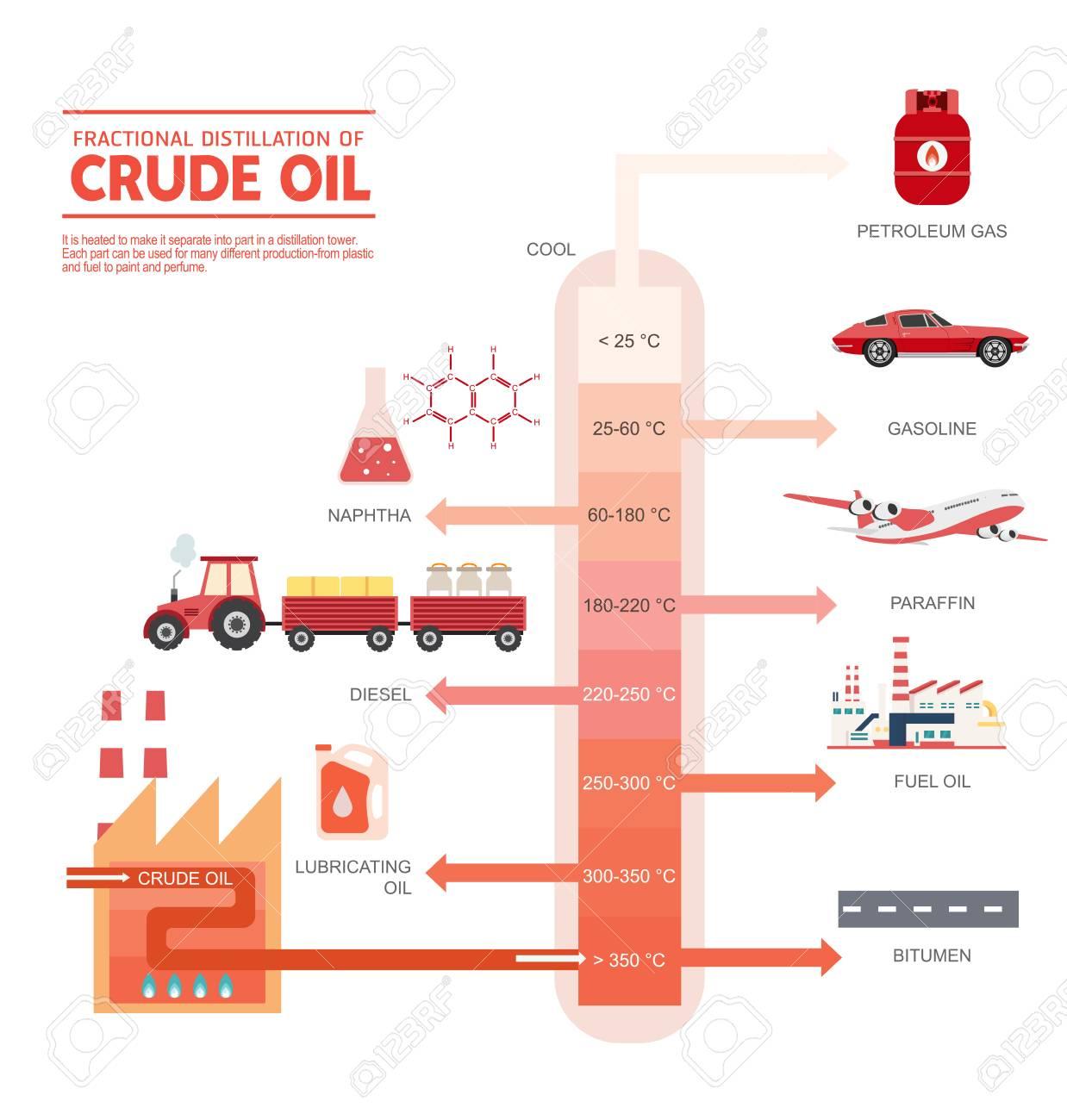 hight resolution of fractional distillation of crude oil diagram illustration stock vector 89121115