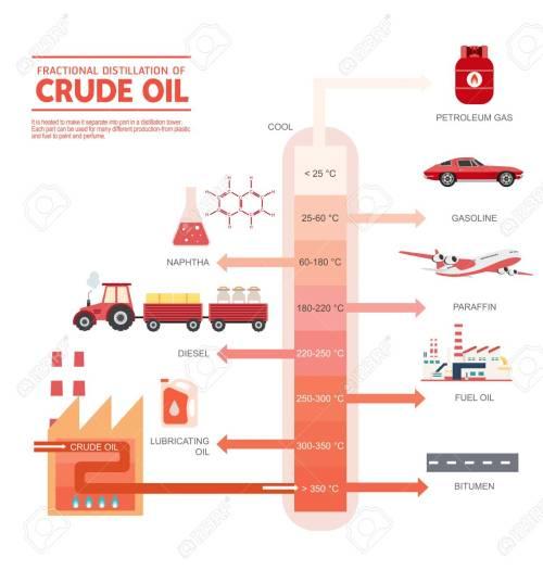 small resolution of fractional distillation of crude oil diagram illustration stock vector 89121115