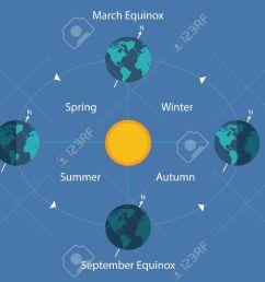 autumnal equinox solstice diagram eart sun day night illustration stock vector 65857629 [ 1300 x 909 Pixel ]