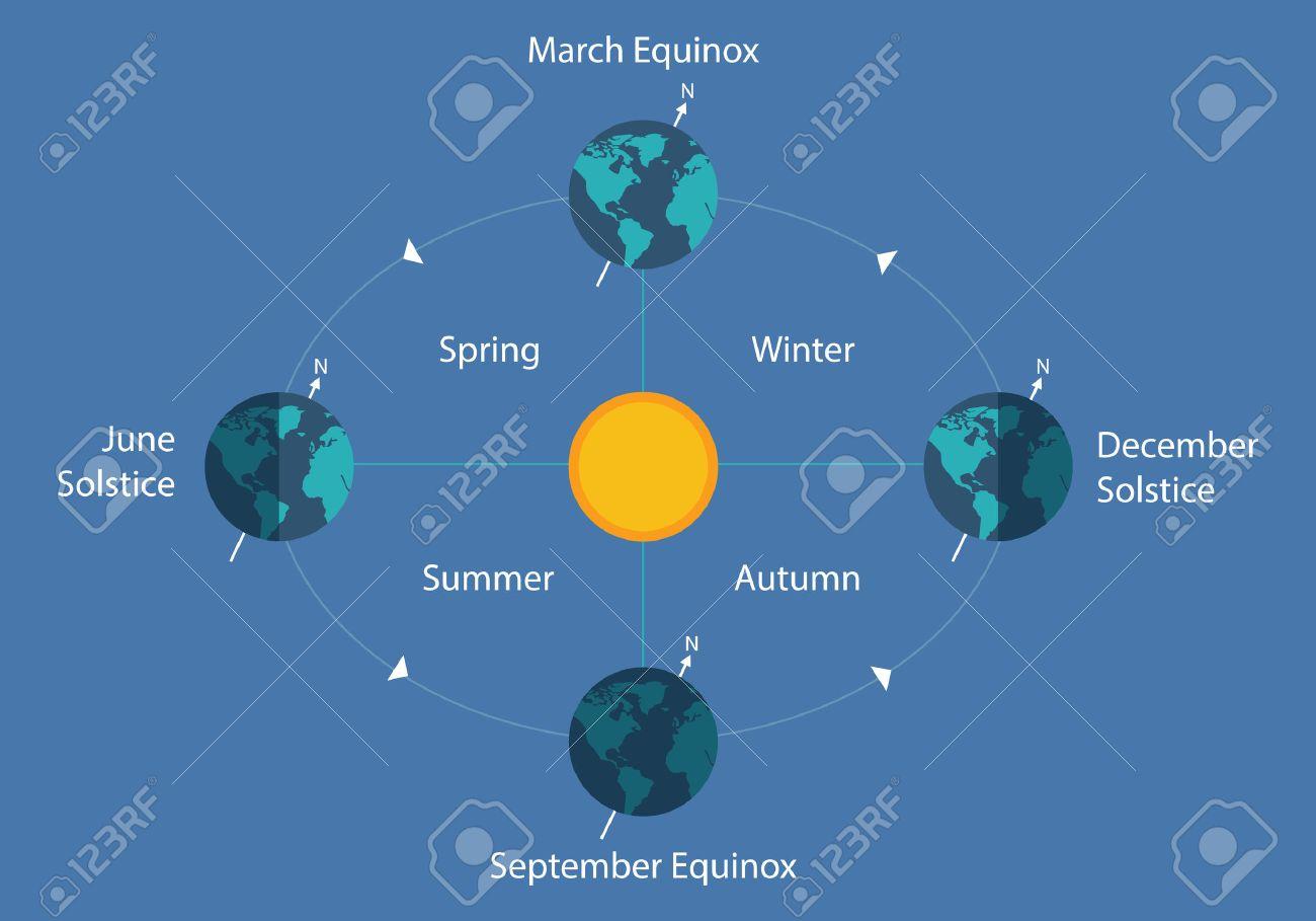 hight resolution of autumnal equinox solstice diagram eart sun day night illustration stock vector 65857629