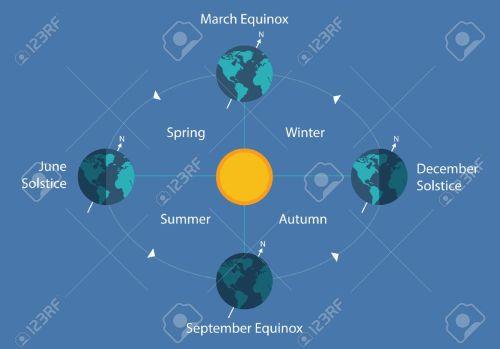 small resolution of autumnal equinox solstice diagram eart sun day night illustration stock vector 65857629