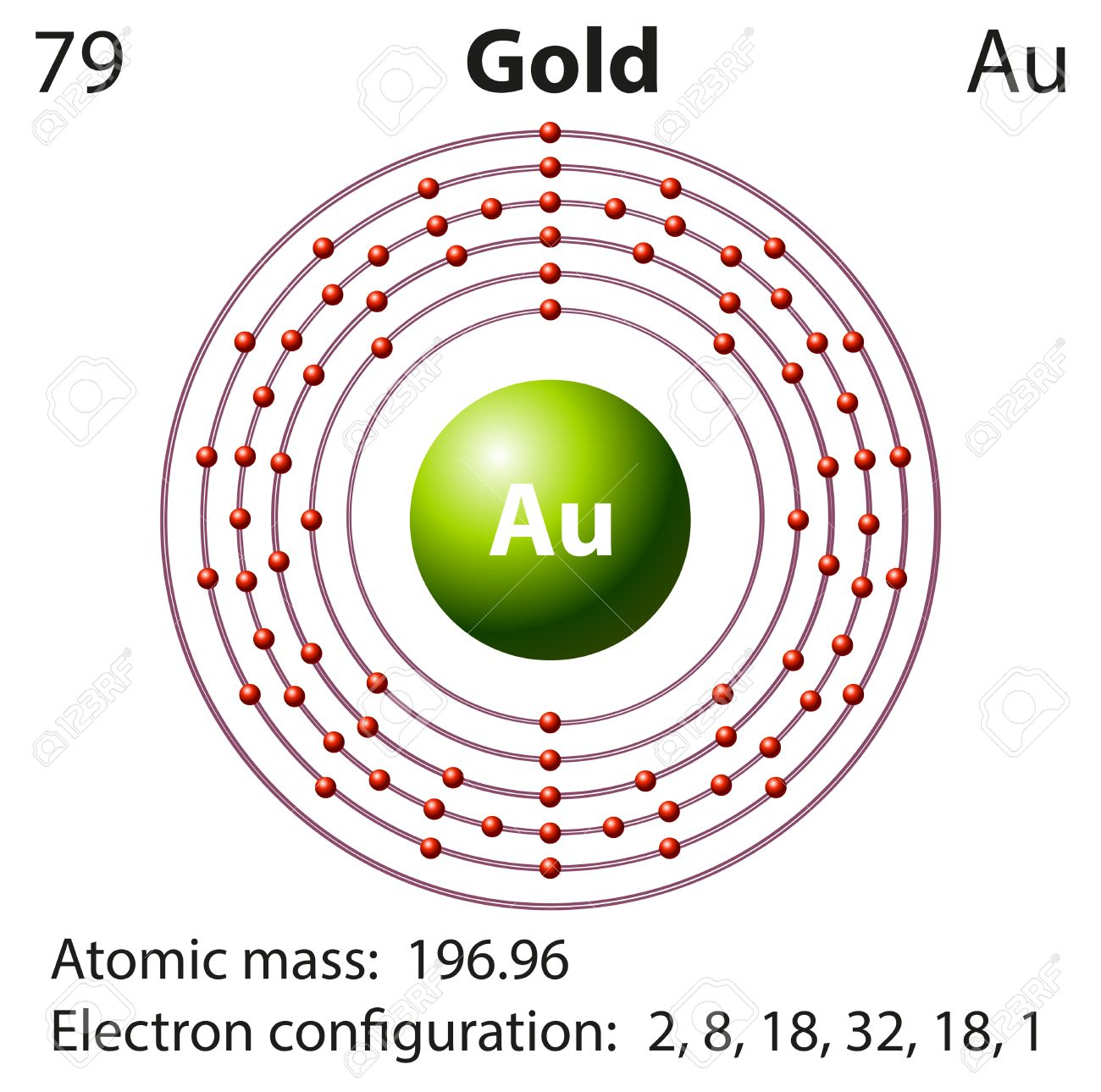 hight resolution of diagram representation of the element gold illustration royalty free orbital diagram for gold diagram for gold
