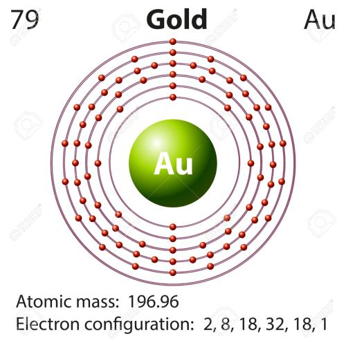 small resolution of diagram representation of the element gold illustration royalty free orbital diagram for gold diagram for gold