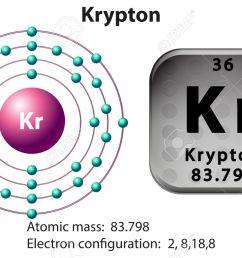 symbol and electron diagram for krypton illustration illustration [ 1300 x 846 Pixel ]